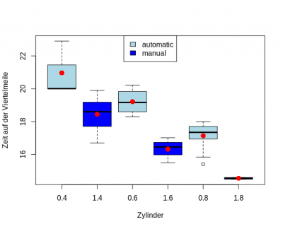 Mittelwerte in Boxplot base R.png